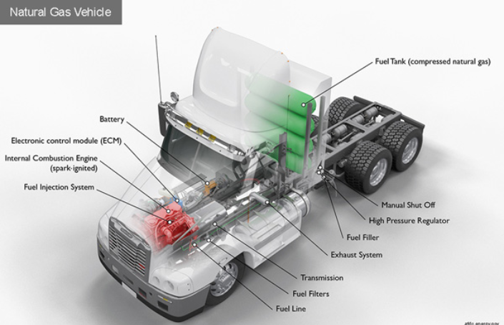 Canada building infrastructure for natural gas-powered long-haul trucks